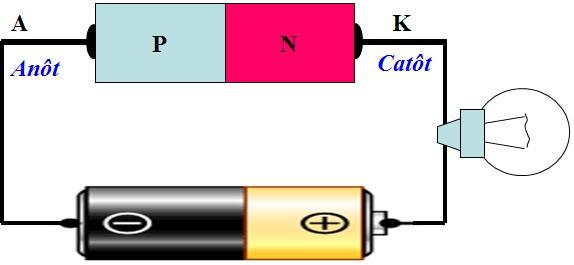 Nguyên lý cấu tạo diode