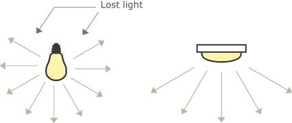 So sánh các loại đèn