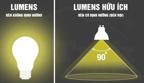 Lumens có ích